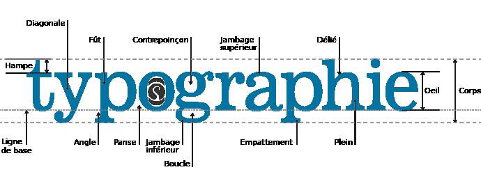 Typographie webdesign